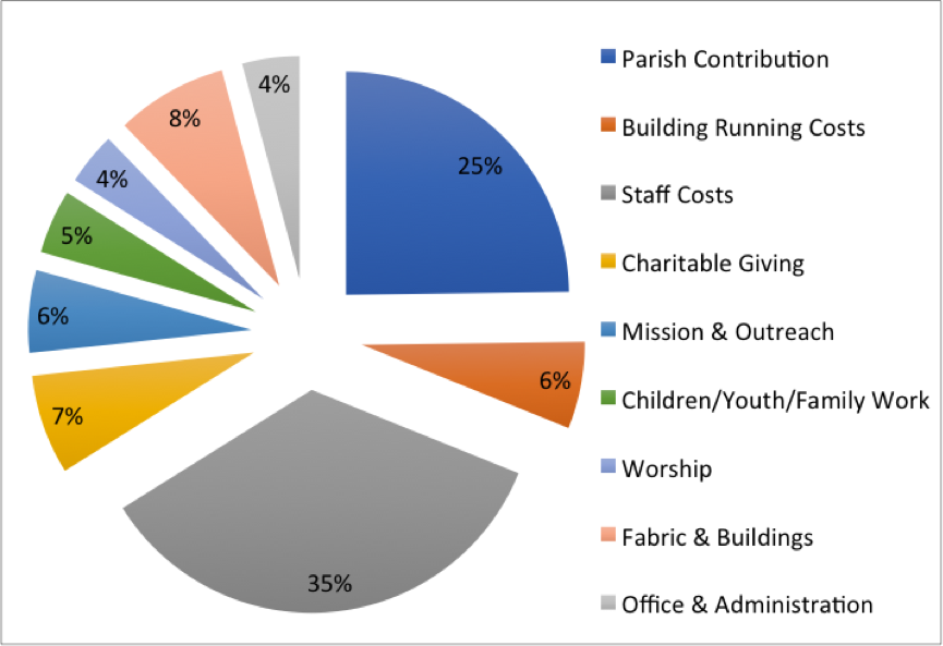 Expenditure Overview